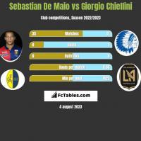 Sebastian De Maio vs Giorgio Chiellini h2h player stats