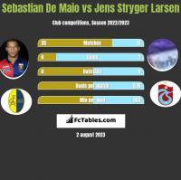 Sebastian De Maio vs Jens Stryger Larsen h2h player stats