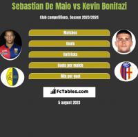 Sebastian De Maio vs Kevin Bonifazi h2h player stats