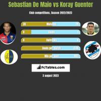 Sebastian De Maio vs Koray Guenter h2h player stats