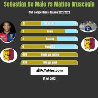 Sebastian De Maio vs Matteo Bruscagin h2h player stats