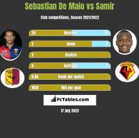 Sebastian De Maio vs Samir h2h player stats