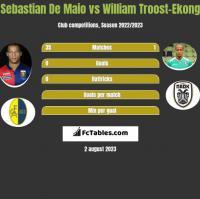 Sebastian De Maio vs William Troost-Ekong h2h player stats