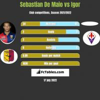 Sebastian De Maio vs Igor h2h player stats