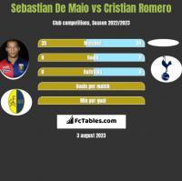 Sebastian De Maio vs Cristian Romero h2h player stats