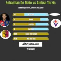 Sebastian De Maio vs Aleksa Terzic h2h player stats