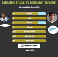Sebastian Driussi vs Aleksandr Yerokhin h2h player stats