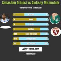 Sebastian Driussi vs Aleksey Miranchuk h2h player stats