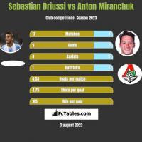Sebastian Driussi vs Anton Miranchuk h2h player stats