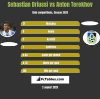 Sebastian Driussi vs Anton Terekhov h2h player stats