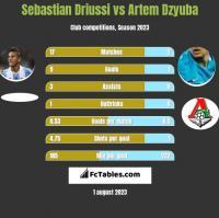 Sebastian Driussi vs Artiem Dziuba h2h player stats