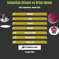 Sebastian Driussi vs Brian Idowu h2h player stats