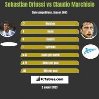 Sebastian Driussi vs Claudio Marchisio h2h player stats