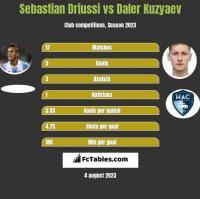 Sebastian Driussi vs Daler Kuzyaev h2h player stats