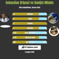 Sebastian Driussi vs Danijel Miskic h2h player stats
