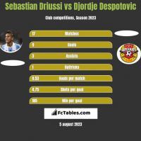 Sebastian Driussi vs Djordje Despotovic h2h player stats
