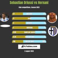 Sebastian Driussi vs Hernani h2h player stats