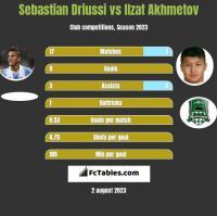 Sebastian Driussi vs Izat Achmetow h2h player stats