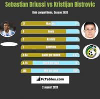 Sebastian Driussi vs Kristijan Bistrovic h2h player stats