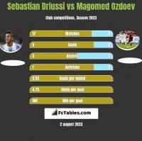 Sebastian Driussi vs Magomed Ozdoev h2h player stats