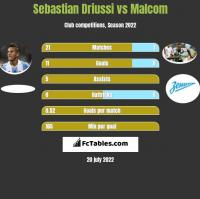 Sebastian Driussi vs Malcom h2h player stats