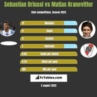 Sebastian Driussi vs Matias Kranevitter h2h player stats