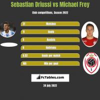 Sebastian Driussi vs Michael Frey h2h player stats