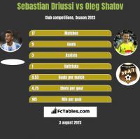 Sebastian Driussi vs Oleg Shatov h2h player stats