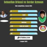Sebastian Driussi vs Serdar Azmoun h2h player stats