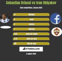 Sebastian Driussi vs Ivan Oblyakov h2h player stats