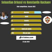Sebastian Driussi vs Konstantin Kuchaev h2h player stats