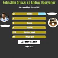 Sebastian Driussi vs Andrey Egorychev h2h player stats