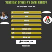 Sebastian Driussi vs Daniil Kulikov h2h player stats