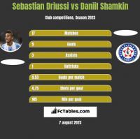 Sebastian Driussi vs Daniil Shamkin h2h player stats
