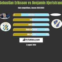 Sebastian Eriksson vs Benjamin Hjertstrand h2h player stats