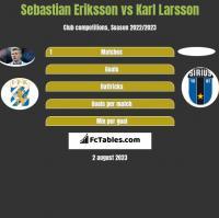 Sebastian Eriksson vs Karl Larsson h2h player stats