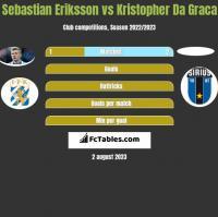 Sebastian Eriksson vs Kristopher Da Graca h2h player stats
