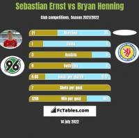 Sebastian Ernst vs Bryan Henning h2h player stats