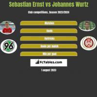 Sebastian Ernst vs Johannes Wurtz h2h player stats