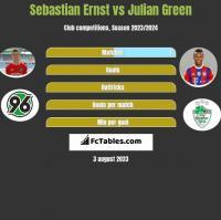 Sebastian Ernst vs Julian Green h2h player stats