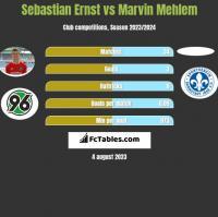 Sebastian Ernst vs Marvin Mehlem h2h player stats