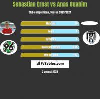 Sebastian Ernst vs Anas Ouahim h2h player stats