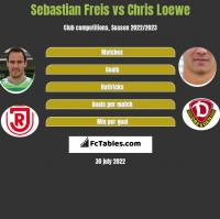 Sebastian Freis vs Chris Loewe h2h player stats