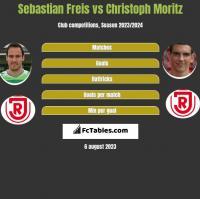 Sebastian Freis vs Christoph Moritz h2h player stats