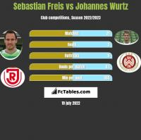 Sebastian Freis vs Johannes Wurtz h2h player stats