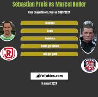 Sebastian Freis vs Marcel Heller h2h player stats