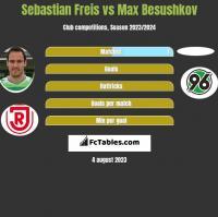 Sebastian Freis vs Max Besushkov h2h player stats