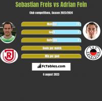 Sebastian Freis vs Adrian Fein h2h player stats