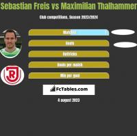 Sebastian Freis vs Maximilian Thalhammer h2h player stats