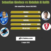 Sebastian Giovinco vs Abdullah Al Hafith h2h player stats